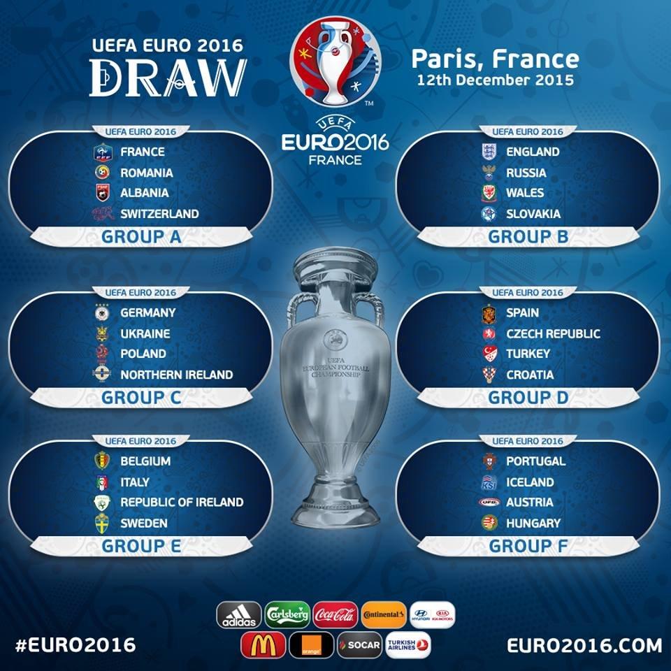 Grupos soteados da fase de grupos da Euro 2016 (Foto: UEFA)