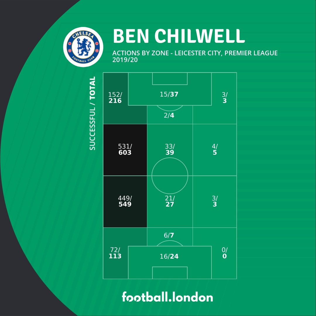 stats chilwell